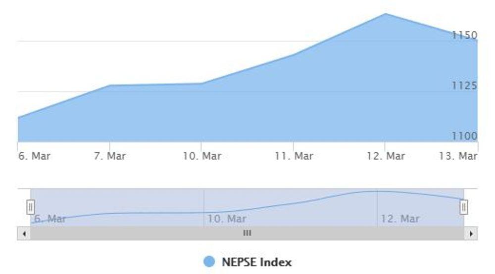 nepal-stock-newskarobar